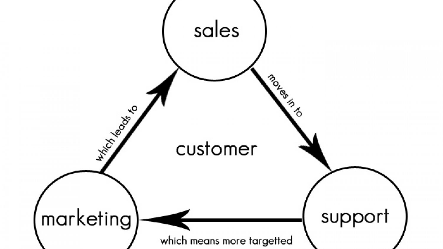 6 Steps to turn BuzzStream into a CRM System